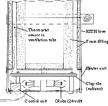 Heater under KITH hive